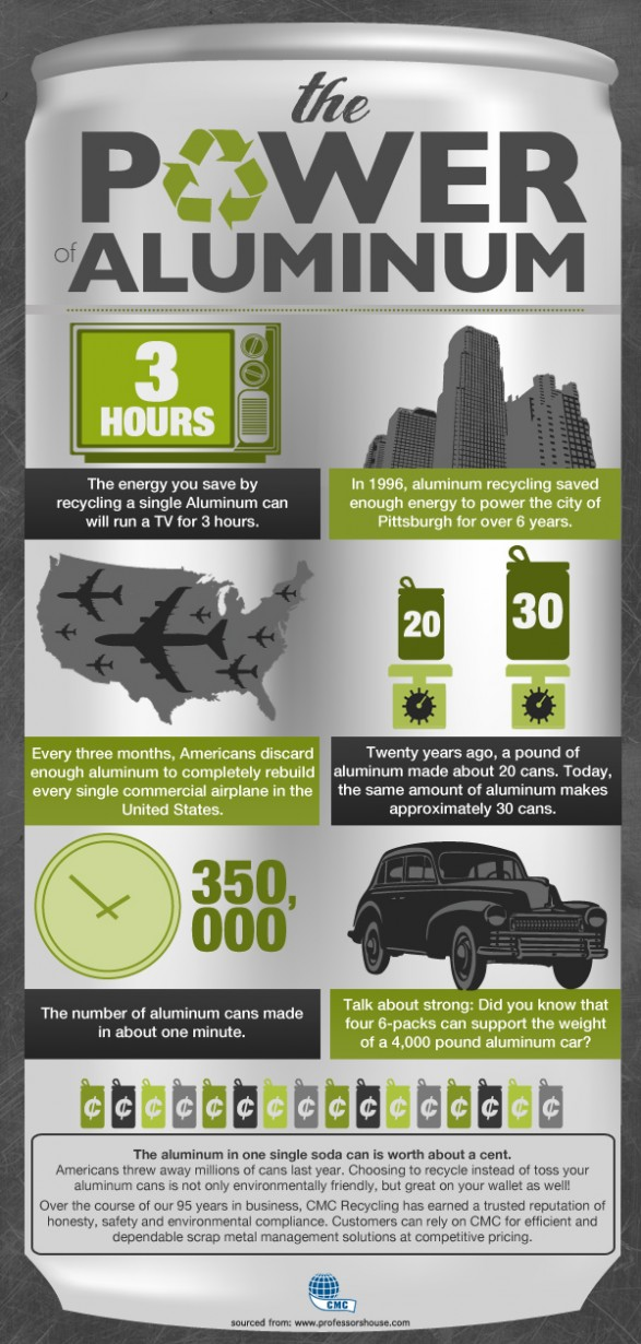 Interesting Facts About Aluminum