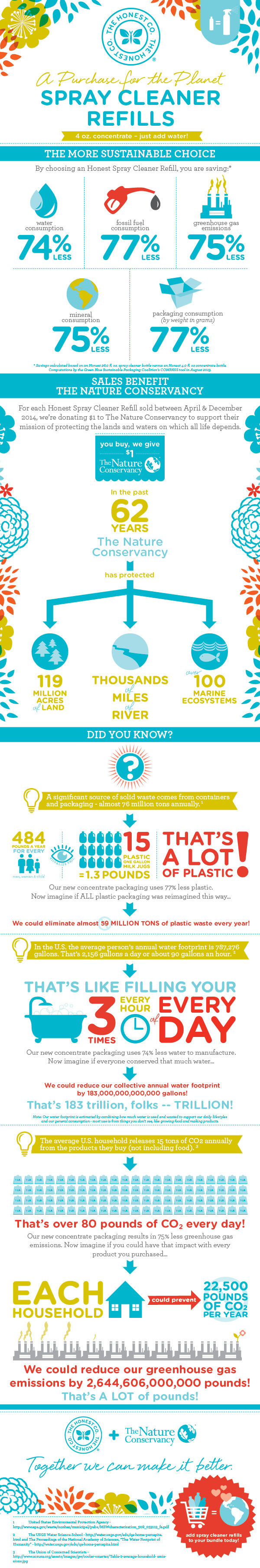 The Honest Company Concentrates Infographic