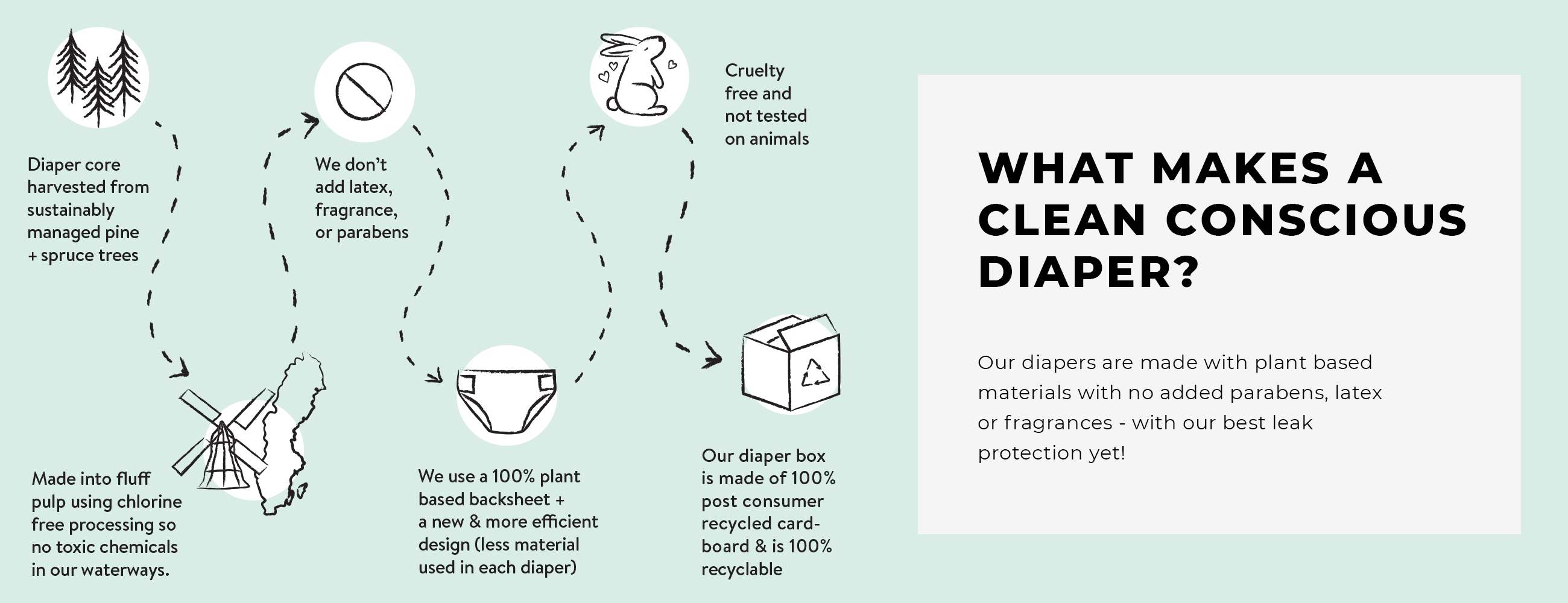 Introducing our upgraded New Clean Conscious Diaper