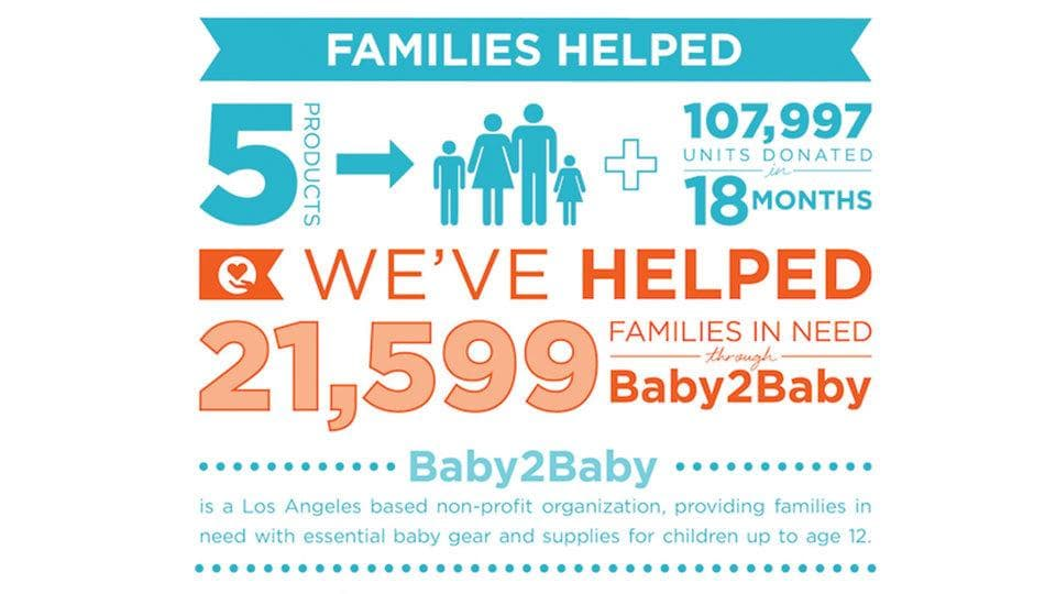 Giving Snapshot for Honest Donations to Baby2Baby