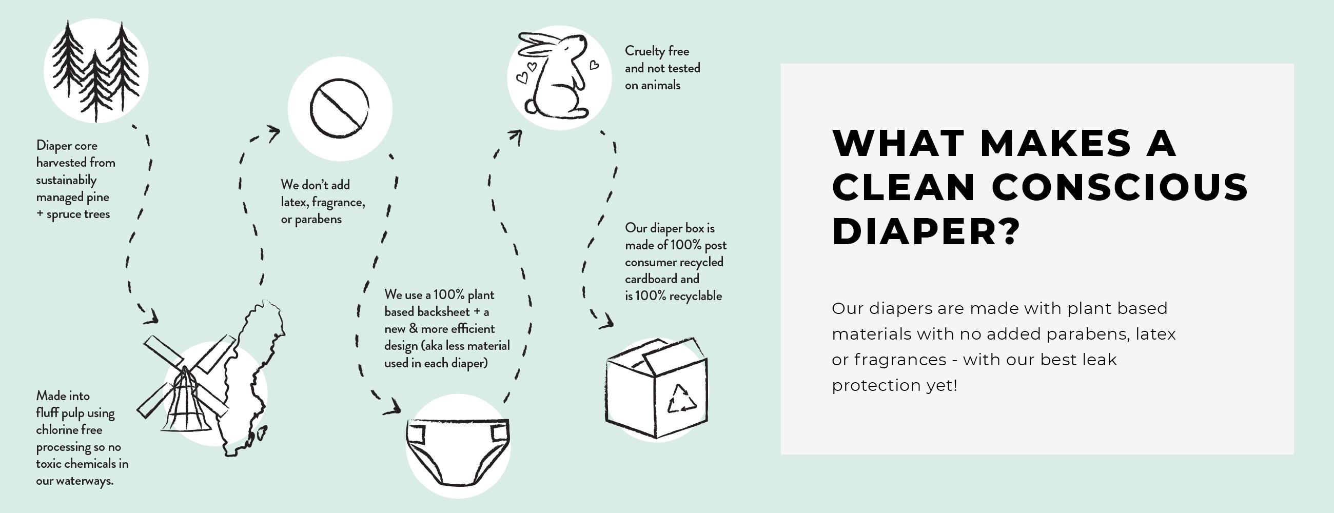 What Makes a Clean Conscious Diaper