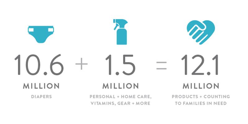 honest diapers 10 million donated